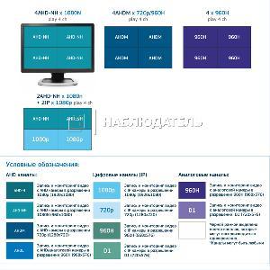 Видеорегистратор 4-канальные AltCam, DVR412 (1080N)