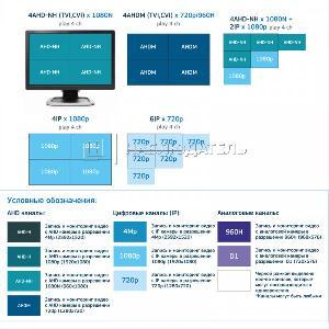 Видеорегистратор 4-канальные Redline, RL-MHD4n