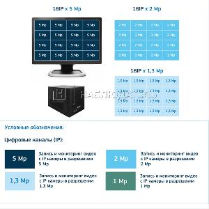 Видеорегистратор IP видеосерверы TRASSIR,