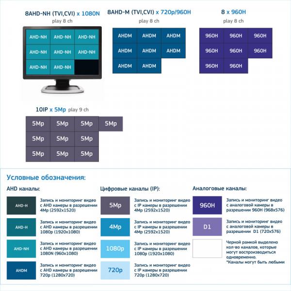 Видеорегистратор 8-канальные Dahua, DHI-XVR4108C-S2